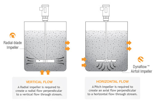 Vertical vs Horizontal Flow