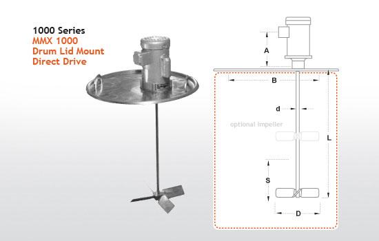ibc bin blender typical applications flow