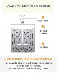 Sealant & Adhesive Mixers