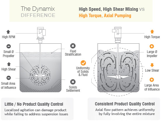 The Dynamix Difference - High Speed, High Shear Mixing vs High Torque, Axial Pumping