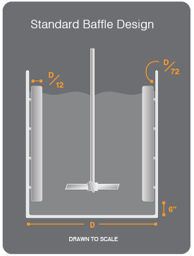 Ideal Baffle Dimensions