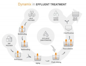 Learn about Wastewater Treatment Effluent Mixers