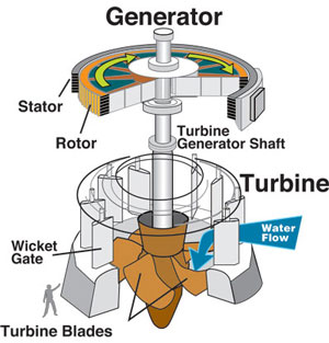 How the Hoover Dam Creates Torque