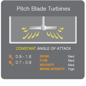 Pitched Impellers