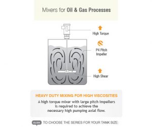 Mixers for Oil & Gas Processes