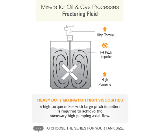 Mixers for Oil & Gas Processes - Fraccing Fluid