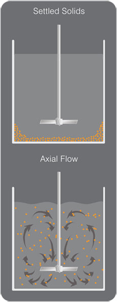 Solids Suspension - Axial Flow