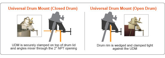 Open and Closed Head Small Tank Mixer