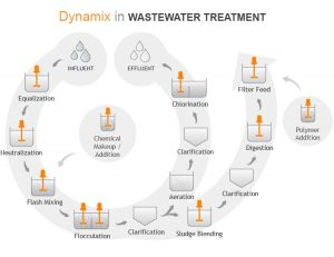 Wastewater Mixers in Water Treatment
