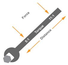 Torque Example