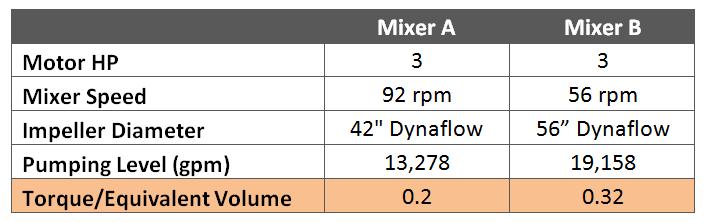 Mixing 101: Torque and the Art of Mixing | Dynamix Agitators