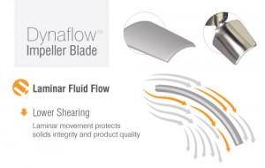 Dynaflow High Efficiency Impeller Flow Pattern
