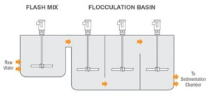 Flocculation Tanks