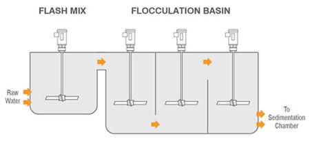 Flocculation Tanks