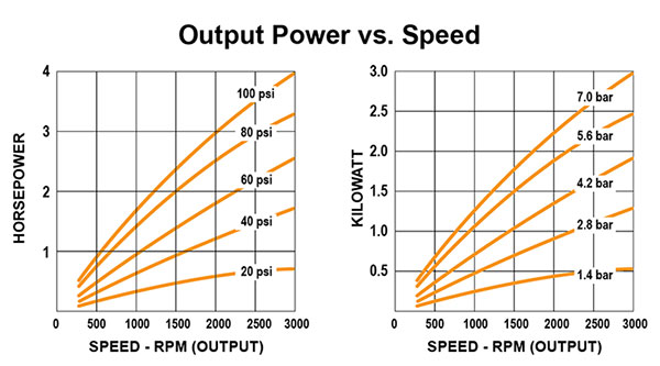 Air Motor - Output Power vs Speed
