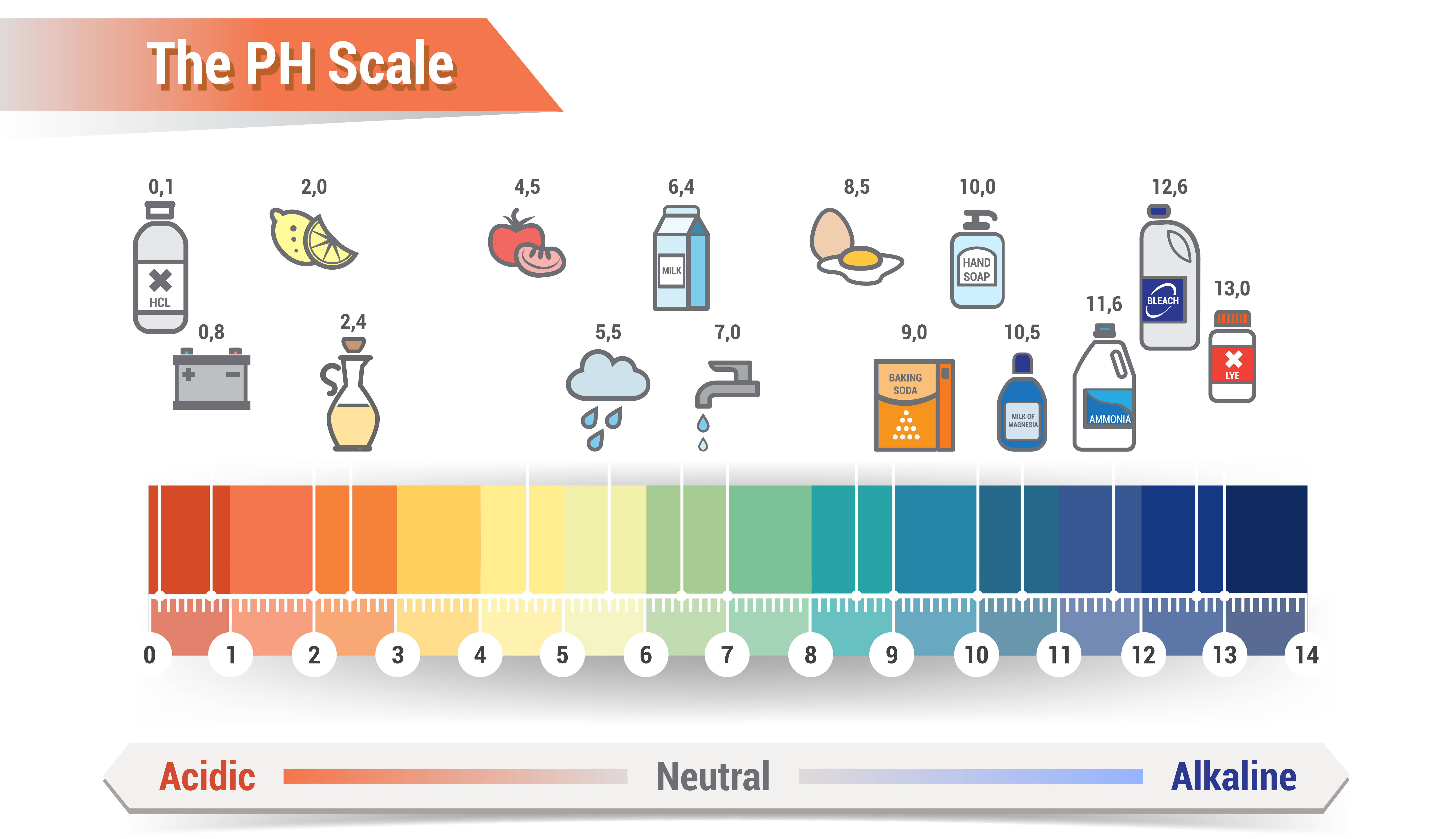 The PH Scale - From Acidic to Alkaline