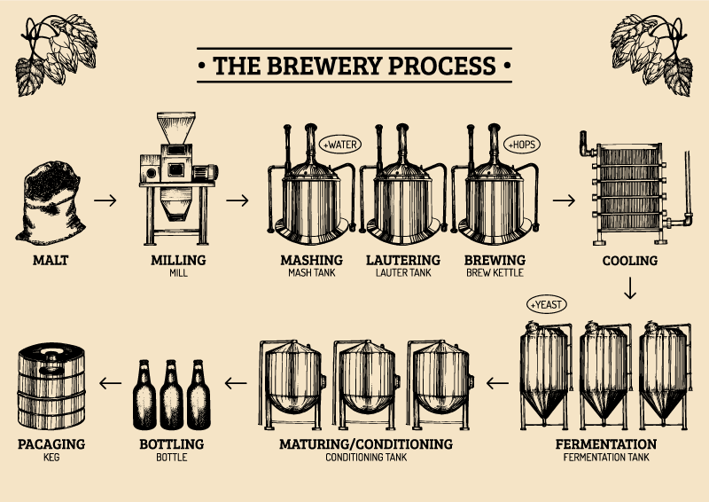 Commercial Brewing Equipment Distillery Equipment For