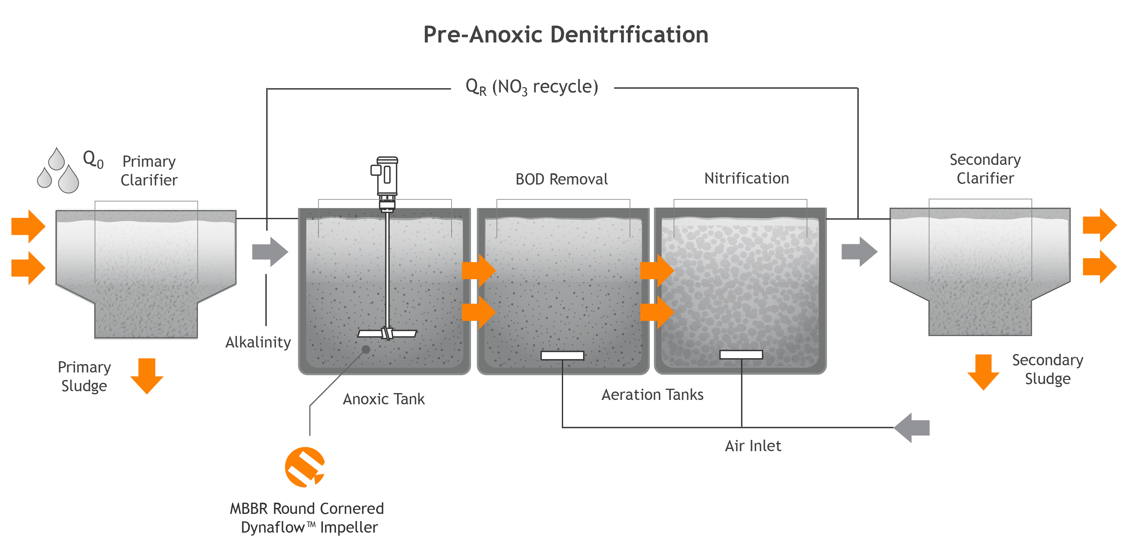 Why Is Sludge Blending Important   Anoxic & Aerobic Digestion