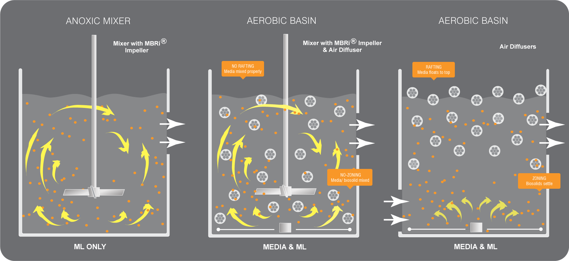 Moving Bed Biofilm Reactor | Anoxic & Aerobic MBBR Mixing